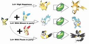 Pokemon Plusle Evolution Chart Lvl High Happiness L Lvl With Minum In Party Lvl With