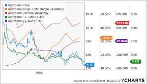 Gopro Stock Down Outlook Up Gopro Inc Nasdaq Gpro
