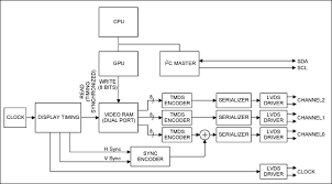 block diagram of lcd monitor the wiring diagram video display signals and the max9406 dp hdmi dvi level shifter block diagram
