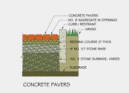 Pervious Pavers Design Porous Pavers Google Search Concrete Pavers Eco