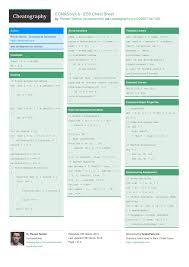 Ecmascript 6 Es6 Cheat Sheet By Romansemko Http Www