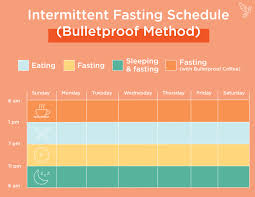 Intermittent Fasting Chart 54 Punctilious Intermittent Fasting For Weight Loss Chart