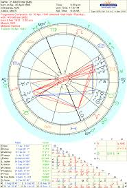 Composite Chart Series The Fifth House Sun Beyond The