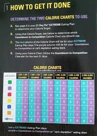 21 Day Fix Extreme Countdown To Competition Calorie Chart
