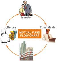 Mutual Fund Flow Chart What Is Mutual Fund Top