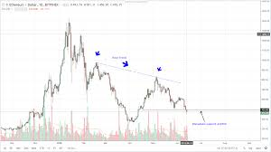 Ethereum Chart 2018 Ethereum Daily Chart For June 14 2018 1 The Global Mail