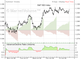 Advance Decline Ratio Stock Charts Analysis Com