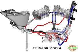 2001 flhtc harley davidson wiring diagram for voltage regulator wiring diagrams for harley davidson big sportster owners dit forum is gesloten en gaat verder via