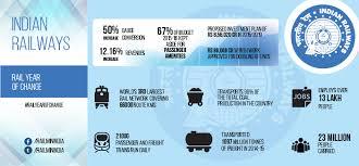 Indian Railway Fare Chart 2018 19 Pdf Indian Railway