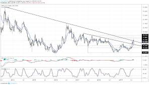 Silver Prices Stare Down False Breakout Attempt Amid Tariff News