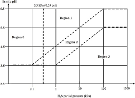 H2s Partial Pressure Chart Progress In The Development Of Sour Corrosion Inhibitors