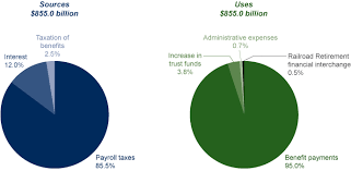 Social Security Chart 2014 Fast Facts Figures About Social Security 2014