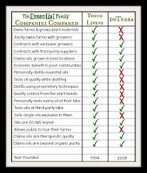 Young Living Vs Doterra Comparison Chart Pin On Oils