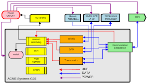 viper 5901 wiring diagram diagram images wiring diagram Viper Vss5000 Wiring Diagram python 533 alarm diagram python 533 wiring diagram sharedw sensors free full text embedded arm system Viper Smart Start VSS5000