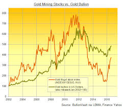 Gold Stock Index Chart 2016 Gold Mining Margins Jump 150 Percent