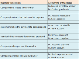 the general ledger of a business what is gl account what is account group what is chart of accounts