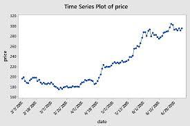 Stock Market Analysis Sample Adorable Python For Finance Algorithmic Trading Article DataCamp