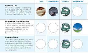 intraocular lens iol