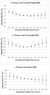 Bmi Z Score Chart The Association Between Gestational Weight Gain Z Score And