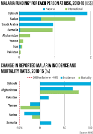 Vaccination Chart In Uae How The Uae Has Taken On Malaria The National