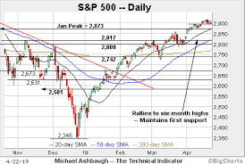 Charting A Stealth Breakout Attempt S P 500 And Nasdaq