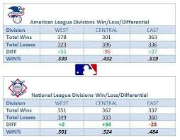 Win Loss Chart Quick Chart Showing Each Divisions Total Wins Losses