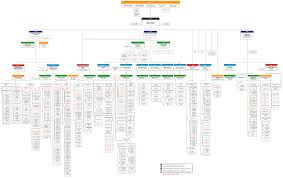Law Enforcement Hierarchy Chart Hierarchy What Would Be Ui Solutions For Exploring Mid