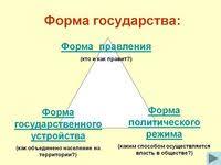 Заказать курсовую в Иркутске узнать цены на написание курсовых в  Курсовая работа СЛОЖНЫЕ ФОРМЫ ГОСУДАРСТВЕННОГО УСТРОЙСТВА