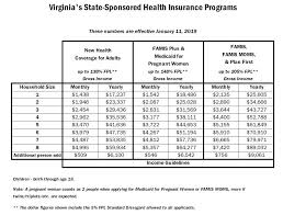 Monthly Income Chart Virginia Health Care Foundation Income Guidelines