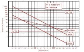 Motor Oil Viscosity Chart Oil Viscosity Explained
