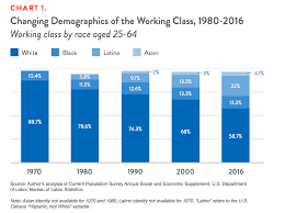 Understanding The Working Class Demos