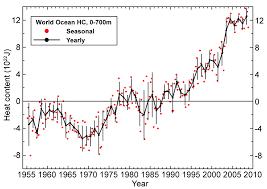 Global Mean Temperature Chart Google Search Temperature