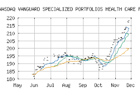 Vghcx Stock Chart Free Trend Analysis Report For Vanguard Specialized