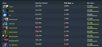 buff me balancing for underplayed pub heroes dotabuff dota 2