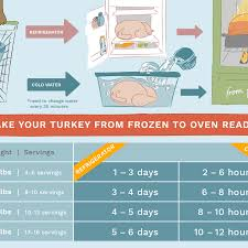 Turkey Thaw Time Chart How To Thaw A Frozen Turkey And How Not To