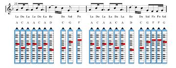 Melodica Chords Chart A Thousand Years Christina Perri Melodica Sheet Music
