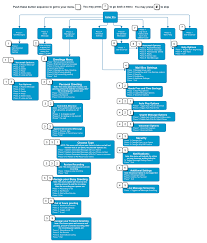 Voicemail Call Flow Chart Broadvoice Wiki