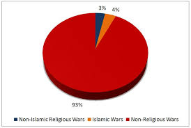 the myth of religion being the cause of war