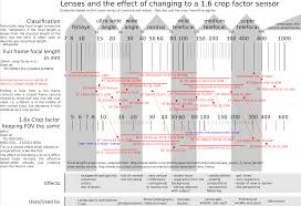 Diagram The Effect Of Using Different Lenses On A Crop