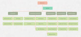 Hr Organizational Chart Sample Free Hr Department Org Chart Template