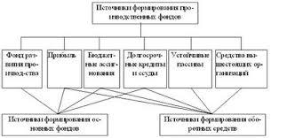 Производственные фонды радиотехнического производства Средства вышестоящих организаций это средства объединений предприятий отраслевых министерств получаемые в порядке перераспределения высвобождаемых