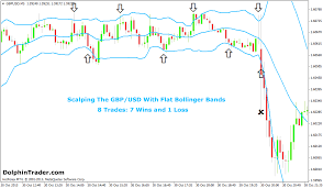 Bollinger Bands 5 Minute Chart 5 Minute Forex Scalping System With Bollinger Bands Indicator
