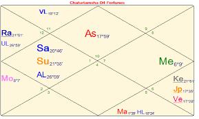 Divisional Chart D4 Properties And Inheritance Vijaya Jyoti