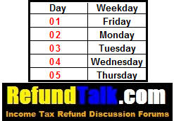 2017 Tax Transcript Cycle Code Chart Refundtalk Com