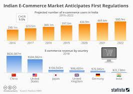 Commerce Chart Chart India E Commerce Market Anticipates First Regulations