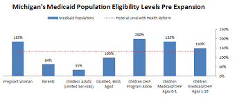 Medicaid Eligibility Income Chart Michigan The Healthy Michigan Plan