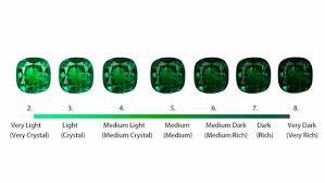 77 True Emerald Quality Chart