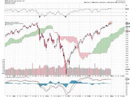 The Russell 2000 Small Cap Index Lags The Other Big Indexes