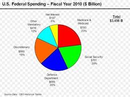 Federal Budget Spending Pie Chart Federal Spending Topic Digital Journal