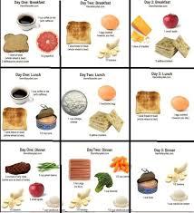 5 Kg In 1 Week Most Effective Diet Military Diet